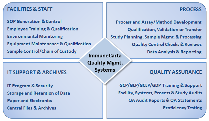 Immune response monitoring services in a GLP GCP GCLP quality management system